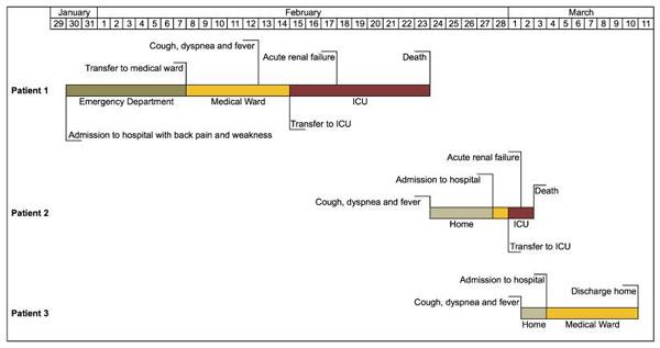 Líneas de tiempo clínicas para tres pacientes con infección confirmada o probable por MERS-CoV