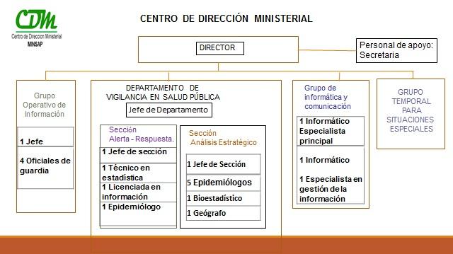 Organigrama CDM