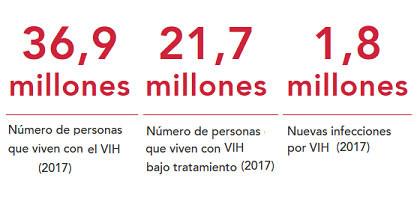 Hoja informativa — Últimas estadísticas sobre el estado de la epidemia de sida